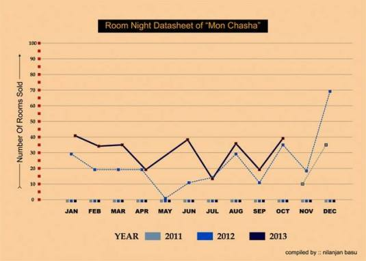 "Graphical Representation on Monthwise Sold Room Nights at ""Mon Chasha"""