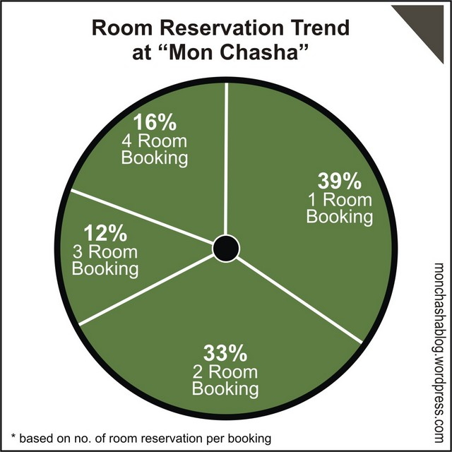 """Roomwise Booking Trend at """"Mon Chasha"""""""